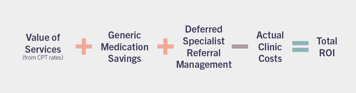 value of services plus generic medication savings plus deferred specialist referral management minus actual clinic costs equals total roi